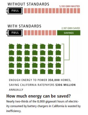Industrial Battery Energy Standards
